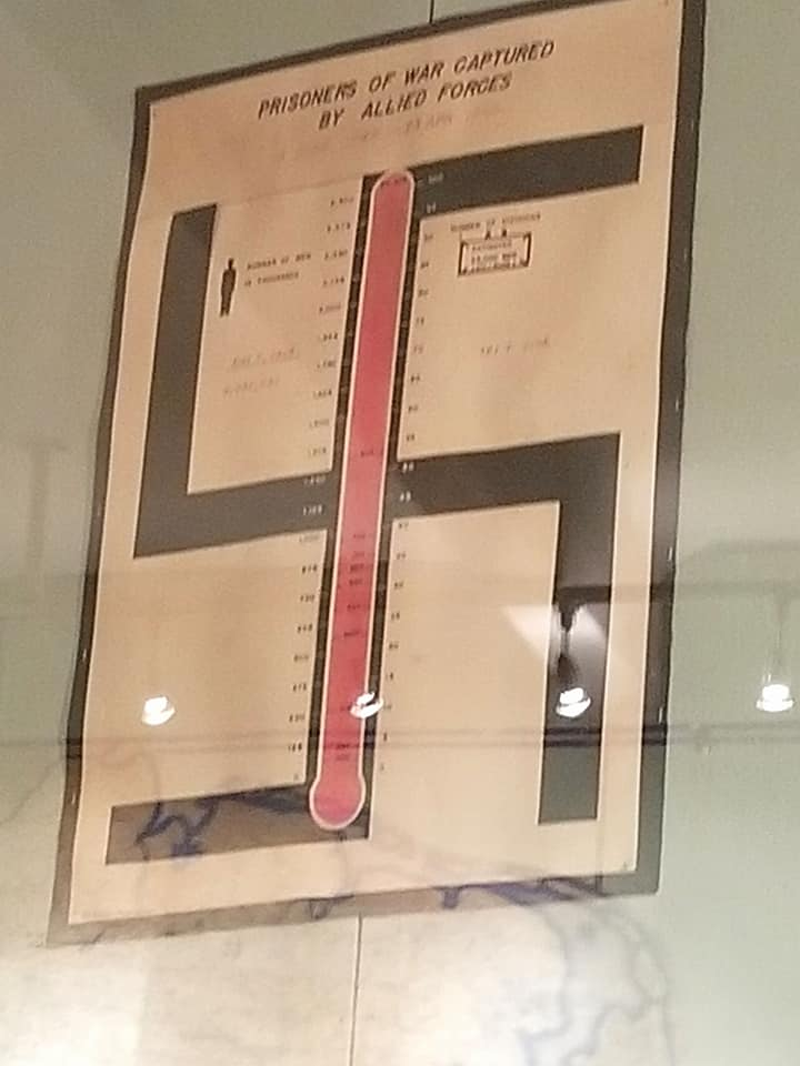 Poster in swastika shape showing POW counts in the map room at the  museum.