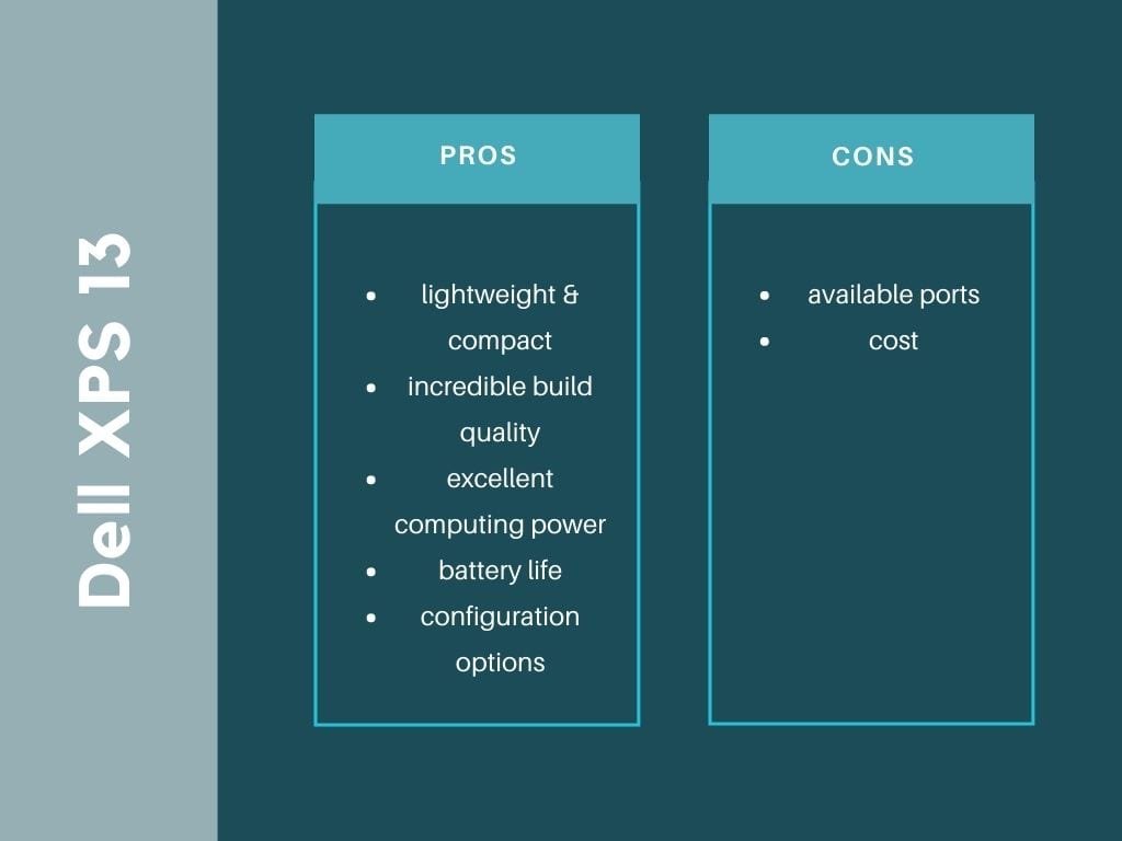 Dell XPS 13 Pros and Cons graphic.  Pros - lightweight, compact, build quality, CPU power, battery life, configuration options.  Cons - available ports, cost.